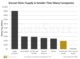 Gold Vs Silver The 5 Differences That Matter Most To Investors