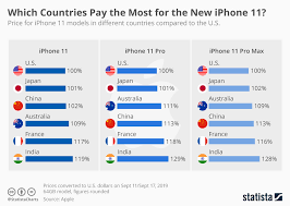 Chart Which Countries Pay The Most For The New Iphone 11