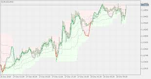 Stochastic Chart Indicator Free Download Of The Stochastic On Chart Indicator By