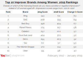 Dawn Amazon And Hersheys Top The 2019 Womens Rankings