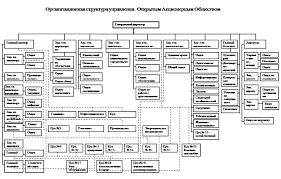 Реферат Общая характеристика и анализ организационной структуры  Приложение 1
