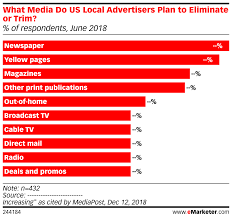 What Media Do Us Local Advertisers Plan To Eliminate Or Trim