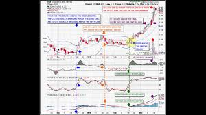 Support And Resistance At The Middle Bollinger Band Part 1