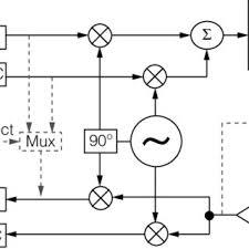 wireless lan block diagram wiring diagram libraries simplified block diagram of the wireless lan wlan system discussed