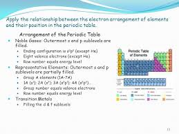 Topic 3.1 The periodic table 1. Assessment Statements Describe the ...