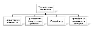 Традиционная экономика Первая черта традиционной экономики примитивные технологии ее самая основная проблема Чтобы понять ее причину придется углубиться в менеджмент