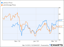 Is Linnco Llc The Perfect Income Stock Linnco Llc