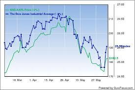 Buffett Indicator Chart Warren Buffetts Market Indicator Breaks 140
