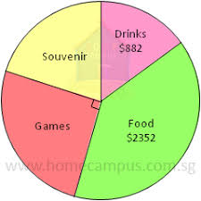 Pie Chart Games Pie Charts Word Problems Home Campus