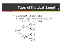 Snowball sampling in the largest biology dictionary online. Sampling An Introduction
