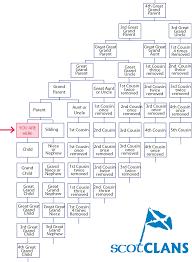 Family Tree Chart Bravebtr