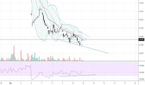 Bas Stock Price And Chart Fwb Bas Tradingview