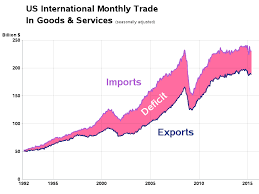 Us Trade Deficit Chart Creating A Better Graph To Show Trade Deficit Sas Training