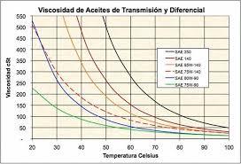 Sae Oil Viscosity Temperature Chart Gear Oil Graphs Widman International Srl