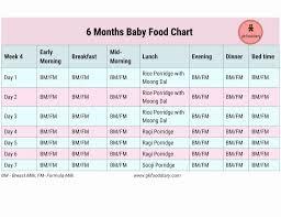42 Punctilious Formula Milk Feeding Chart