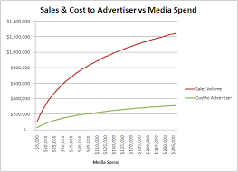 The Performance Based Pricing Fallacy Part 1 Blog Merkle