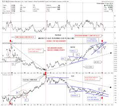 Gld Chart 5 Year Gold Ratio Charts Revisited