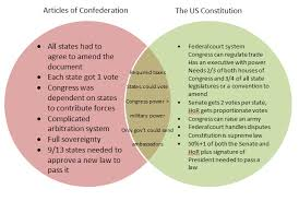 strengths articles confederation essay strengths weaknesses of the articles of confederation government signed a treaty of alliance in 1778 strengths articles confederation essay