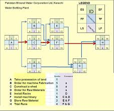 Pert Chart Formula Case Study Pert Cpm Calculating Floats Hubpages