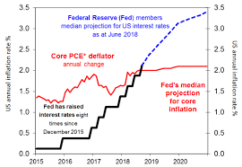Centrelink Rate Charts Chart Of The Week The Fed Is Still Talking Up Interest