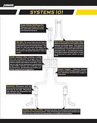 How To Design A Custom Exhaust System Jeep Wrangler Forum