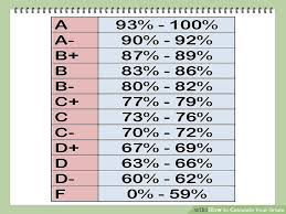 Grading System Percentage Chart 9 Image Titled Calculate Your Grade Step 14 Gpa Letter