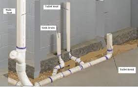 Garbage Disposals Are A Common Cause Of Plumbing Problems Which Is An Easy Problem To Solve You Shower Plumbing Bathroom Plumbing Basement Bathroom Design