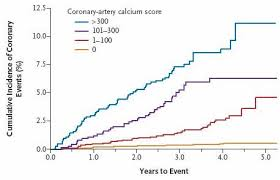 Cardiac Calcium Scoring Chart How To Reverse Heart Disease With The Coronary Calcium Score