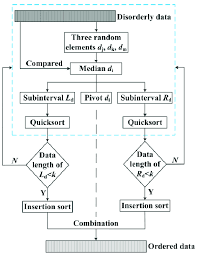 Flowchart Of Three Element Median Quicksort Method