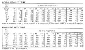 Natural Gas Sizing Chart 2 Psi Natural Gas Pipe Sizing Chart Www Bedowntowndaytona Com
