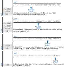 Now let's go back to our original bitcoin script. 5 Transactions Mastering Bitcoin Book