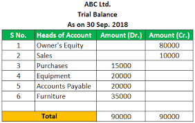 General Ledger Vs Trial Balance Top 4 Differences With