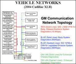 obd2 wiring diagram wiring diagram and schematic design obd1 dizzy wiring diagram electrical