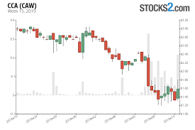 Cca Stock Buy Or Sell Caw