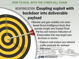 Cyber Kill Chain How To Deal With The Cyber Kill Chain