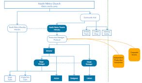 Metro Organization Chart Organization Chart North Metro Theatre