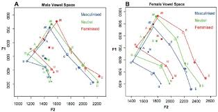 Vowel Frequency Chart Vowel Spaces Of Male And Female Speakers Scatter Plots Of