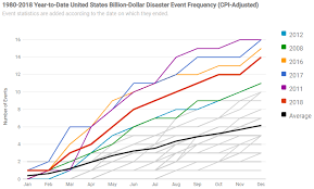Calculating The Cost Of Weather And Climate Disasters News