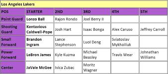 Lakers Depth Chart Lakers Depth Chart Www Bedowntowndaytona Com