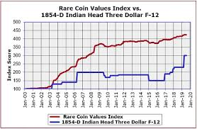 Indian Head Value Chart The 1854 D Was The Only Indian Head Three Dollar Gold Coin