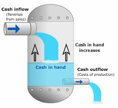 What Is Cash Outflows Cash Flow Statement Vs Fund Flow Statement Difference Advantage