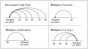 Dicounted Cashflow Valuation Forecasting Fly Off Discounted Cash Flow Vs Comparables