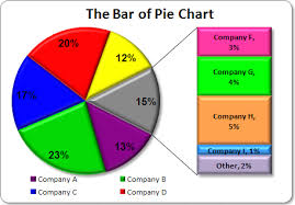 Create Pie Chart In R How To Draw Pie Of Pie Or Bar Of Bar Charts In R Using