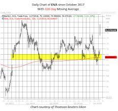 Davita Stock Chart Elections Earnings Bring Davita Option Bulls