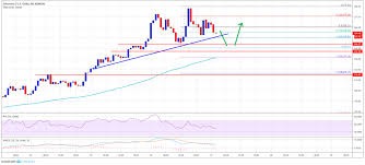 Eth Price Usd Chart Eth To Usd 17th May Ethereum Price Analysis About To Crash