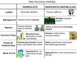 Federalists Vs Democratic Republicans Political Parties Powerpoint