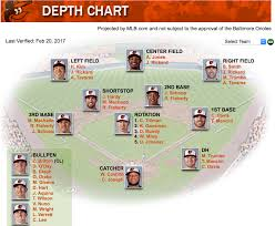 Orioles 2017 Depth Chart Def Pen