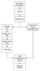 Development Process Flowchart City Of Leander Texas