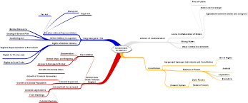 mind mapping activity earley education here is the mind map that might result