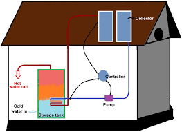 How Do Hot Water Heaters Work 5 Reasons Your Home Should Have A Solar Water Heater Water Use